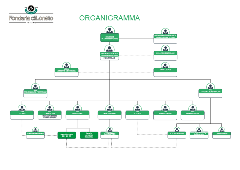 FonderiadiLonato-organigramma-2019-ITA